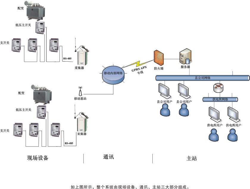 遥控漏电断路器接线图